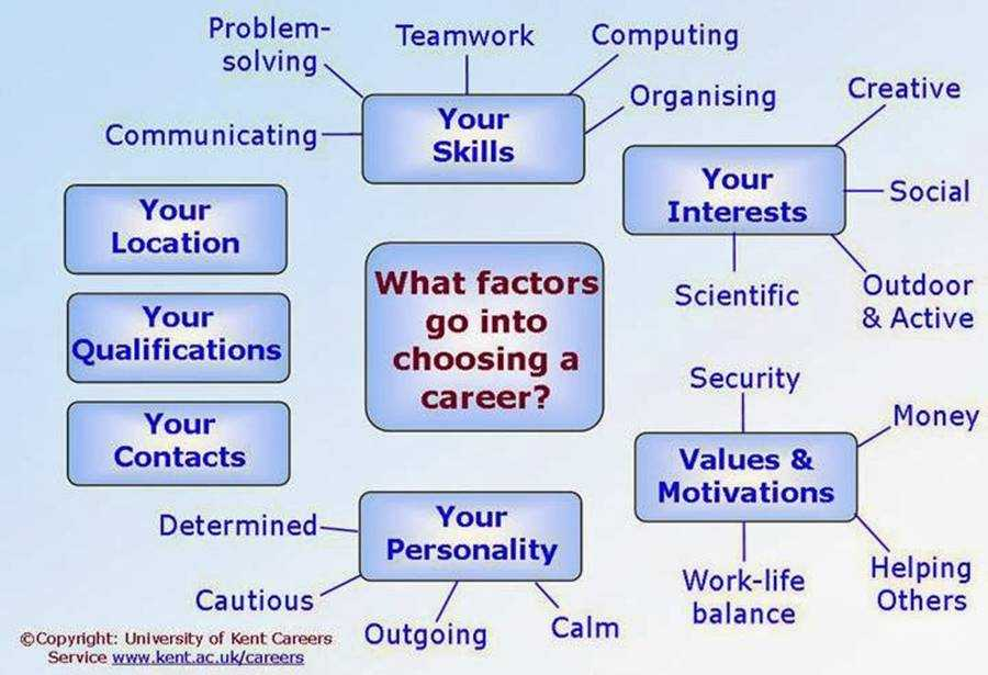 research into chosen career A career in mechanical engineering essay 993 words   4 pages i have chosen the career of mechanical engineering for this research paper the reason why i choose this career is because i am very interested in prototyping, designing, and building machines and other types of tools that we use in our daily lives.